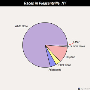 Pleasantville races chart