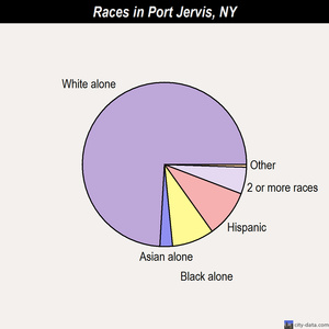 Port Jervis races chart