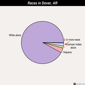 Dover races chart