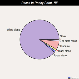 Rocky Point races chart