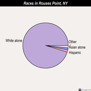 Rouses Point races chart