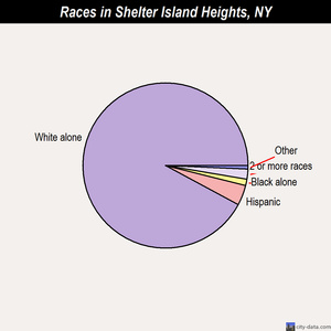 Shelter Island Heights races chart