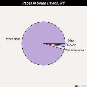 South Dayton races chart