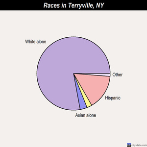 Terryville races chart