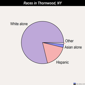 Thornwood races chart