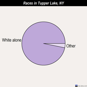 Tupper Lake races chart