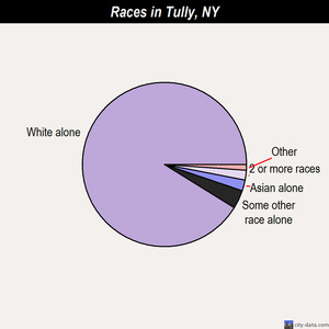 Tully races chart