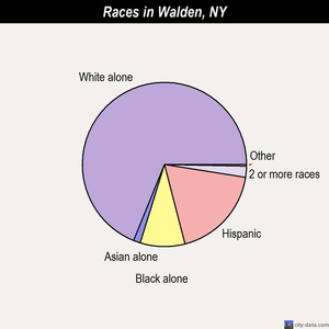 Walden races chart