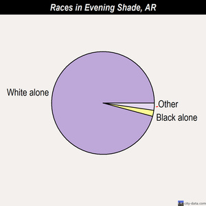 Evening Shade races chart