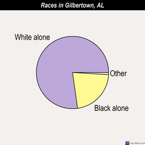 Gilbertown races chart