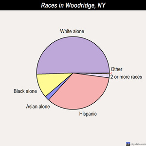 Woodridge races chart