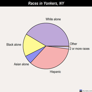 Yonkers races chart