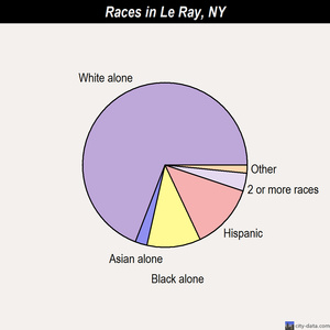 Le Ray races chart