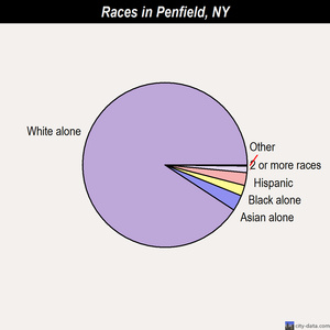 Penfield races chart