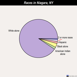 Niagara races chart
