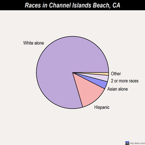 Channel Islands Beach races chart