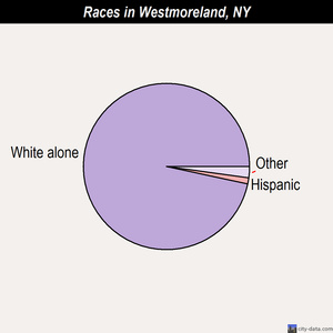 Westmoreland races chart