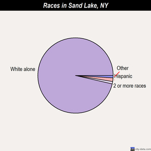 Sand Lake races chart