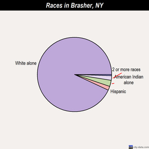 Brasher races chart