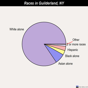 Guilderland races chart