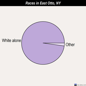 East Otto races chart
