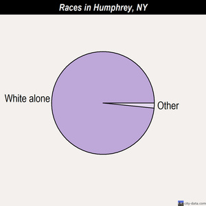 Humphrey races chart
