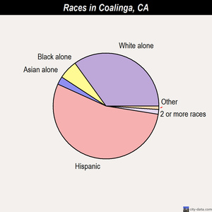 Coalinga races chart