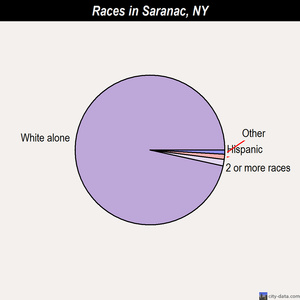 Saranac races chart