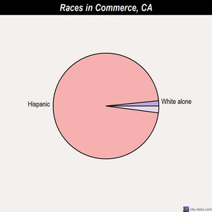 Commerce races chart