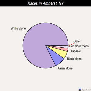 Amherst races chart