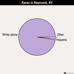 Newcomb races chart