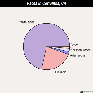 Corralitos races chart