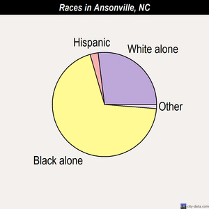 Ansonville races chart
