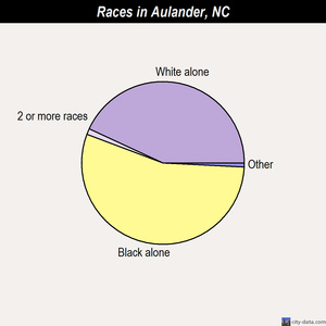 Aulander races chart