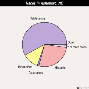 Asheboro races chart