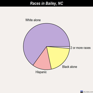 Bailey races chart