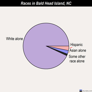 Bald Head Island races chart