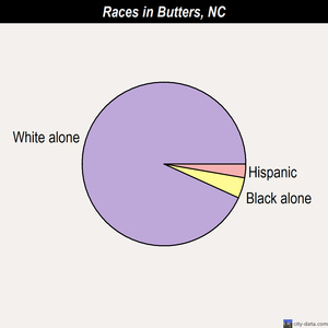 Butters races chart