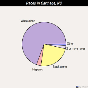 Carthage races chart