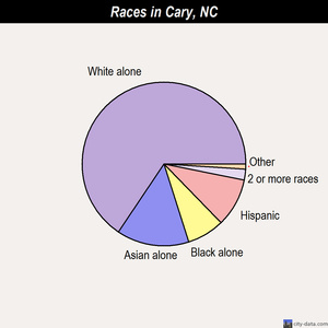 Cary races chart