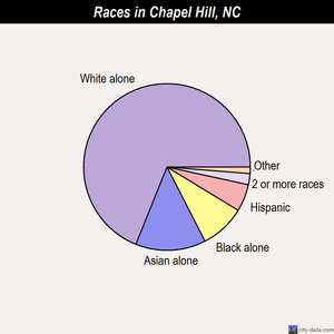 Chapel Hill races chart