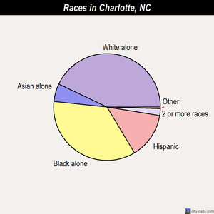 Charlotte races chart