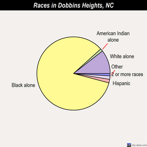 Dobbins Heights races chart