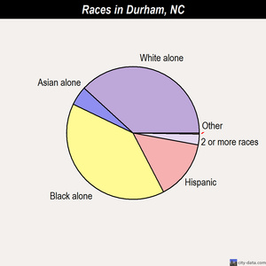 Durham races chart