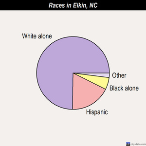 Elkin races chart