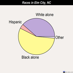 Elm City races chart