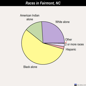 Fairmont races chart