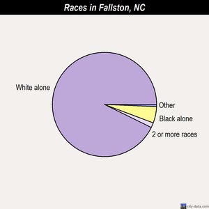 Fallston races chart