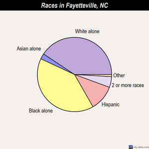 Fayetteville races chart