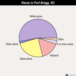 Fort Bragg races chart